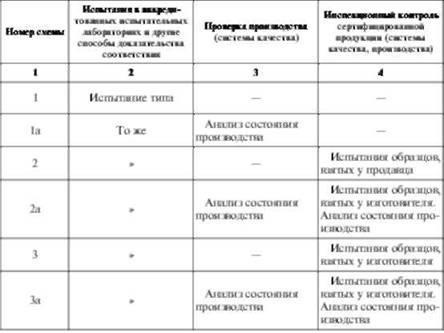 Схемы сертификации продукции