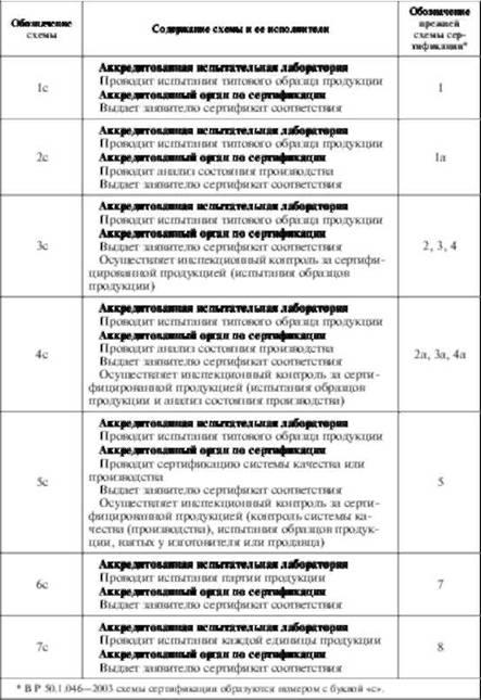 Схемы сертификации